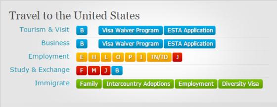 USA non-immigrant visa